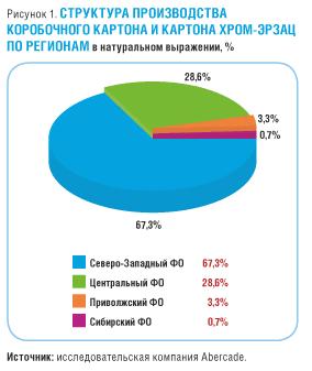 производители картона коробочного склееного в россии