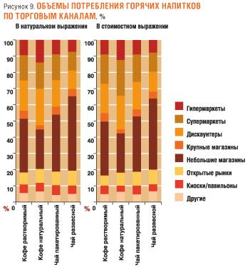 Обзор российского рынка горячих напитков.
