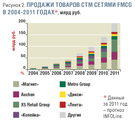 Крупные компании fmcg россии и мира