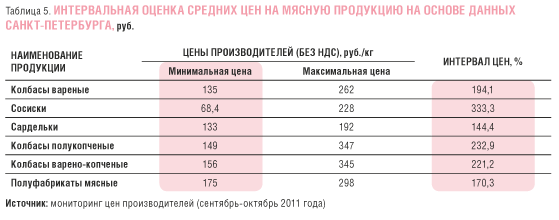 tab.5