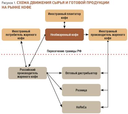 Российский рынок натурального кофе