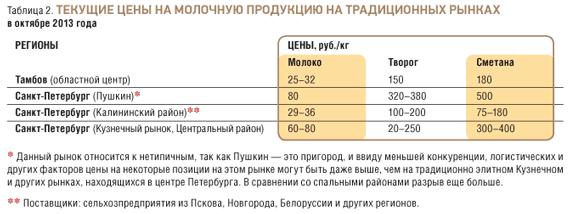 tab.2