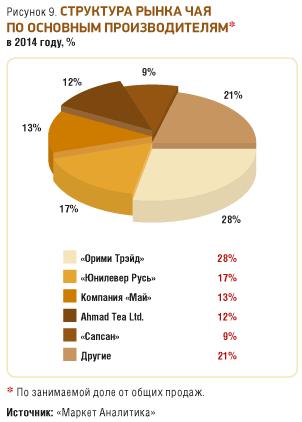 Анализ рынка по чаю