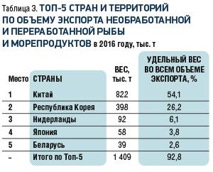 tab.3