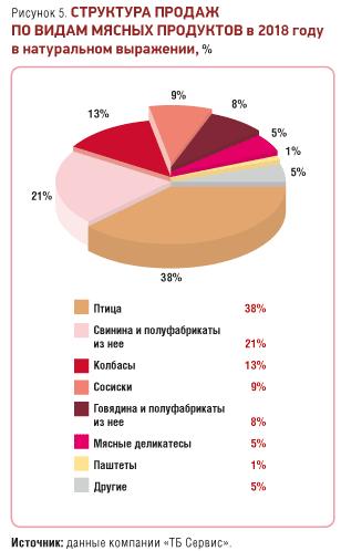 мясные продукты структура продаж