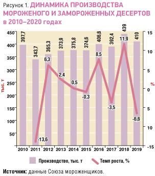 Динамика производства мороженого и замороженных десертов в 2010-2020 годах