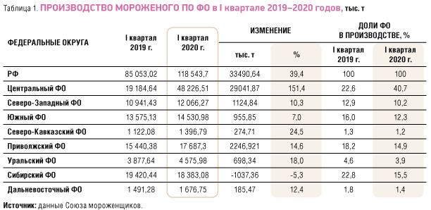 Производство мороженого по ФО в I квартале 2019-2020 годов