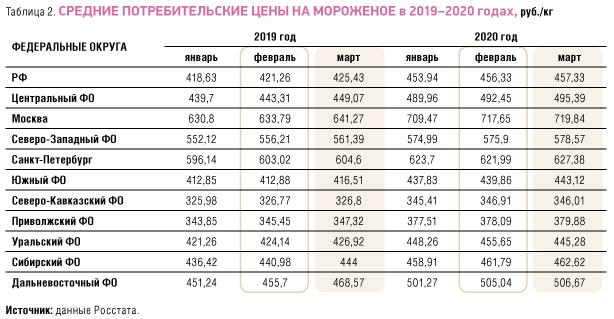 Средние потребительские цены на мороженое в 2019-2020 годах